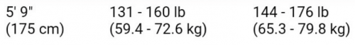 Ideal Height and Weight Chart Ratio indication for John